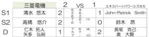 第33回日本テニスリーグ 準々決勝