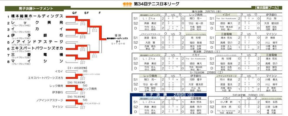 テニス日本リーグ(2020.2/7.8.9)