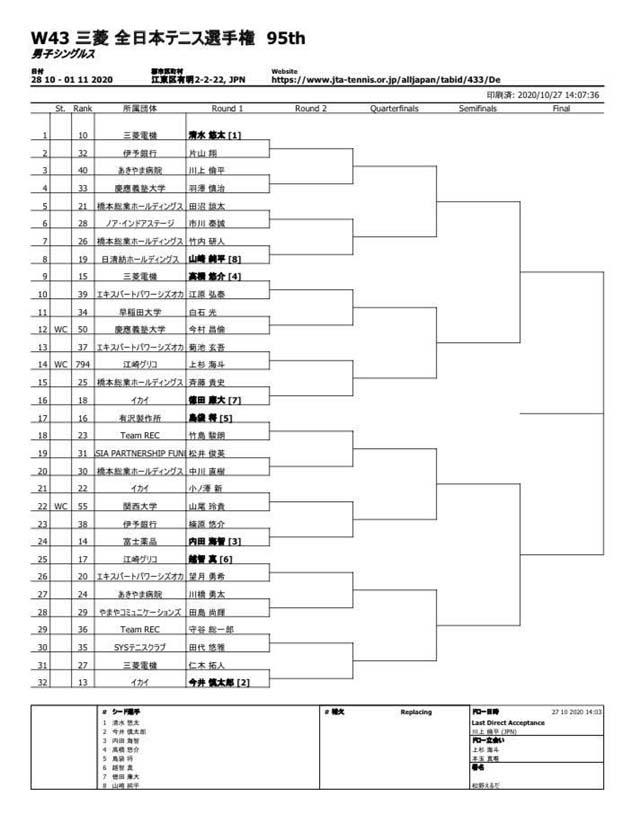 第95回三菱全日本選手権大会